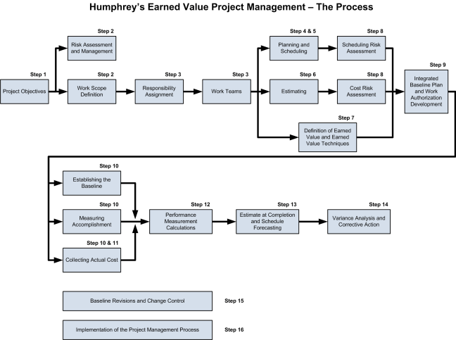 humphreys-earned-value-project-management-the-process