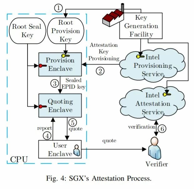 SGAxe endangers Intel processors