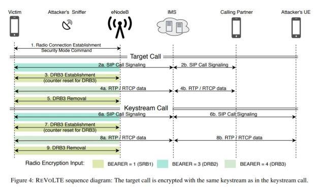 ReVoLTE attack on LTE networks