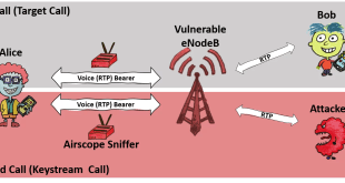 ReVoLTE attack on LTE networks