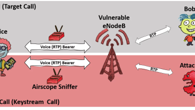 Photo of ReVoLTE attack allows overhearing other people's conversations in LTE networks