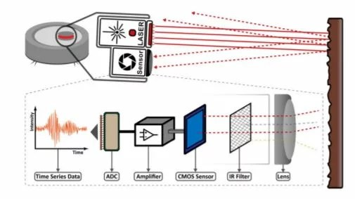 LidarPhone attack on vacuum cleaner
