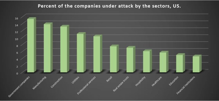 Ransomware attacks on economy sectors