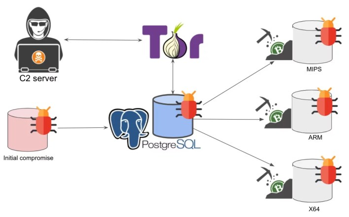 PgMiner attacks PostgreSQL DBs