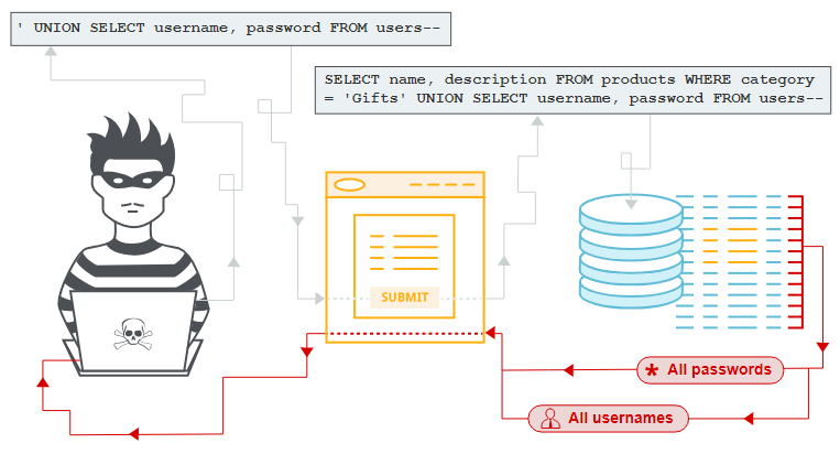 Схема викрадення даних