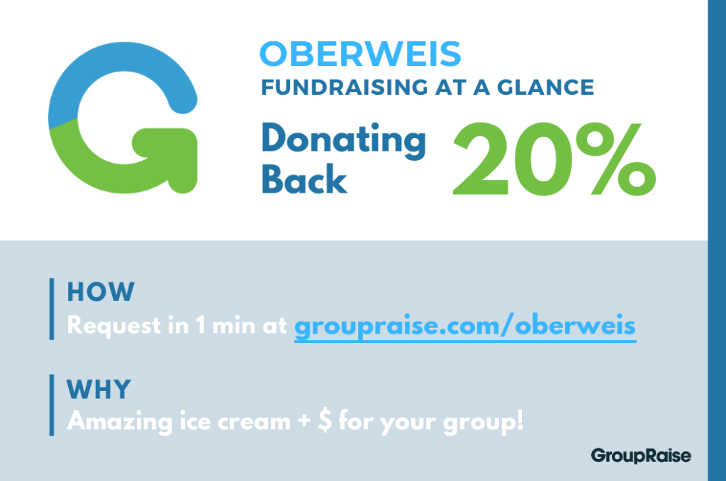 Infographic: Oberweis fundraising at a glance