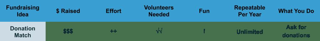 Donation Match Planning characteristics chart