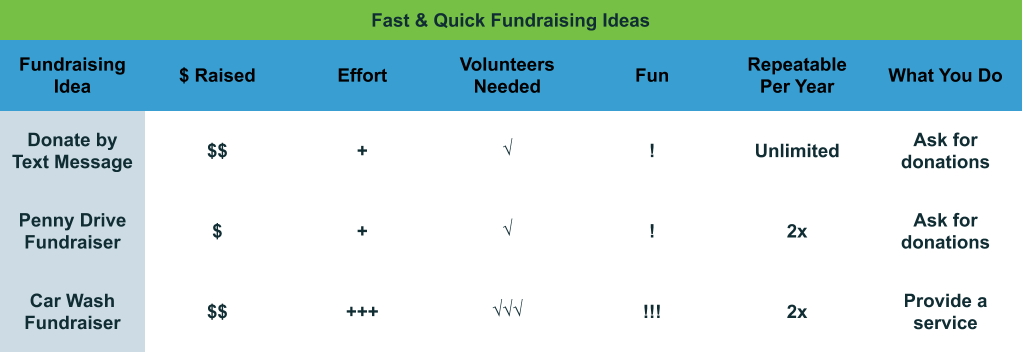Fast and Quick Fundraising Ideas comparison chart