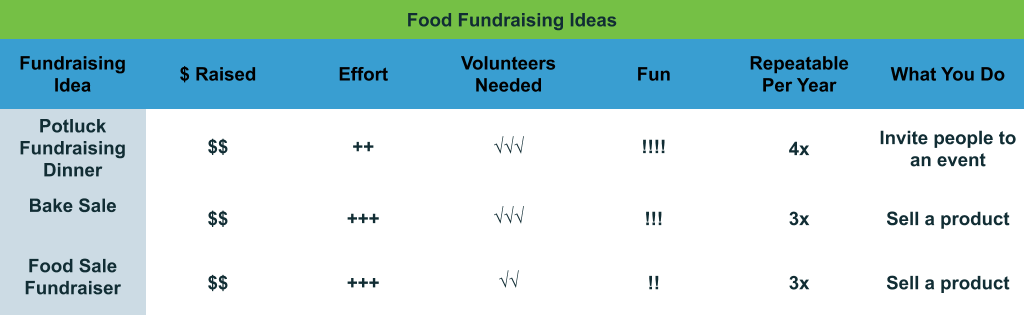 Food Fundraising Ideas comparison chart