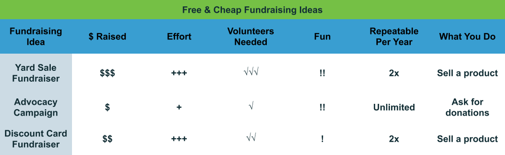 Free and Cheap Fundraising Ideas comparison chart
