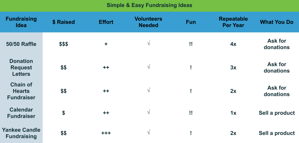 Simple and Easy Fundraising Ideas comparison chart