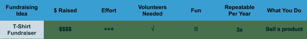 T-Shirt Fundraiser planning characteristics chart
