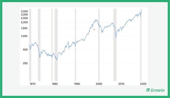 S&P 500 1970 至 2020 走勢