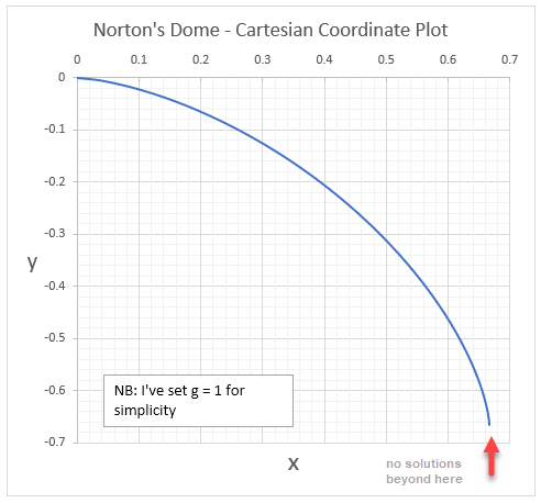 norton's dome - cartesian