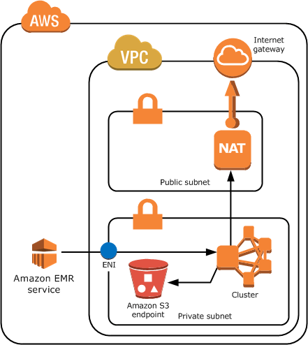 emr_vpc_private_subnet_nat_2