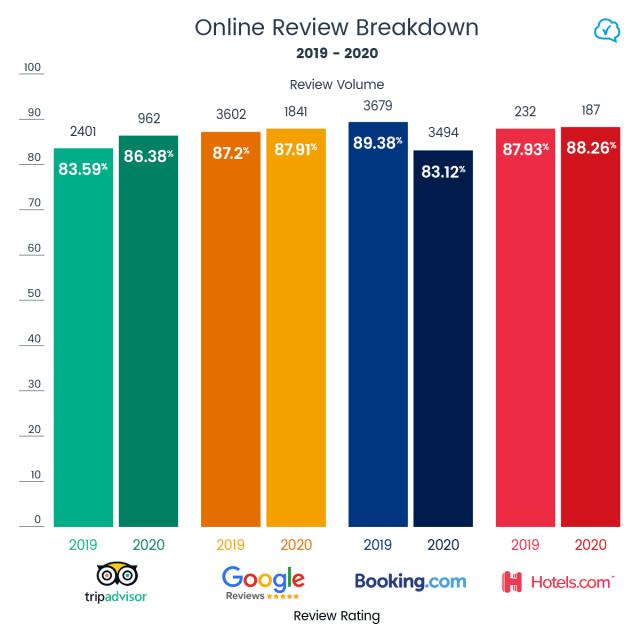 review-stats-2019-2020-GuestRevu