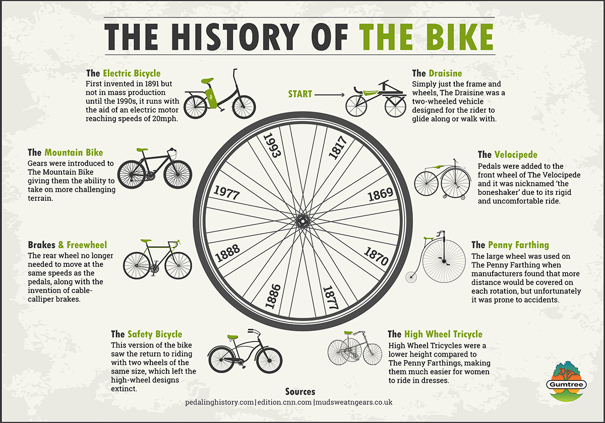A Gumtree graphic - The history of the bike