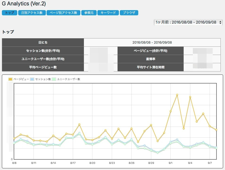 G Analytics TOP画面