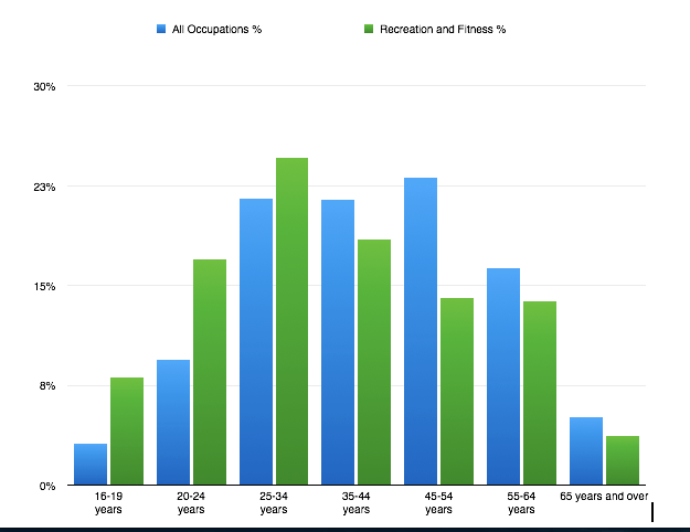 Graph of employed Persons By Detailed Occupation and Age (2012 Annual Averages)