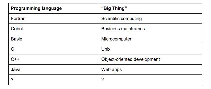 HackerRank Blog – Page 3