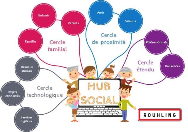 Hub social qui associe lien social et habitat augmenté en Moselle à Rouhling