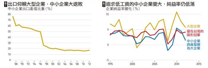 天下雜誌第636期_台灣經濟
