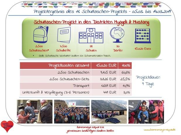 Infografik zum Schultaschen-Projekt in Myagdi und Mustang.