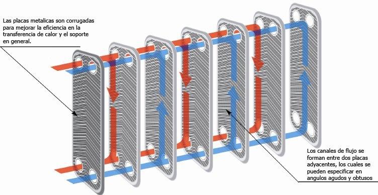 Flujo Líquidos Enfriador de Placas