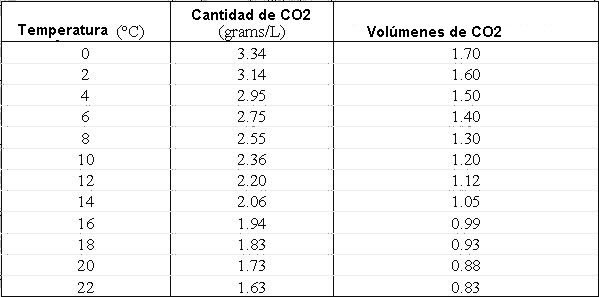 Volumenes de CO2 disuelto tras la Fermentación