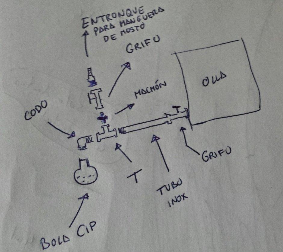 Esquema sistema de recirculado culado del mosto y lavado del grano con bola CIP