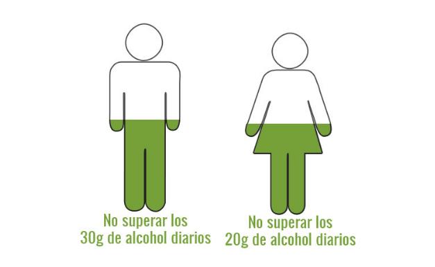 Consumo Maximo de Alcohol diario por Sexo