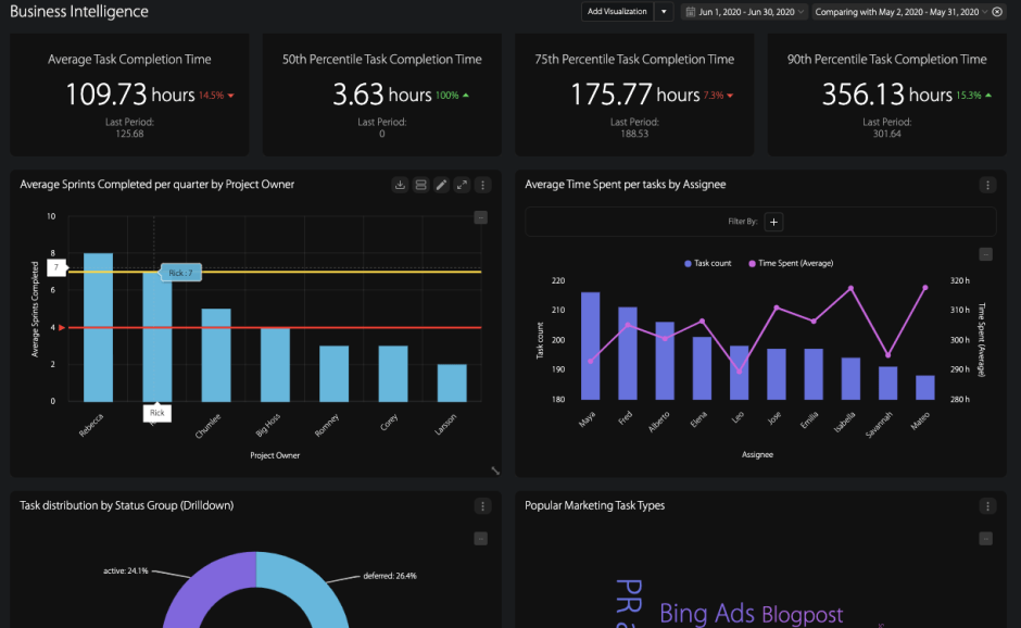 Customizable Wrike Dashboards