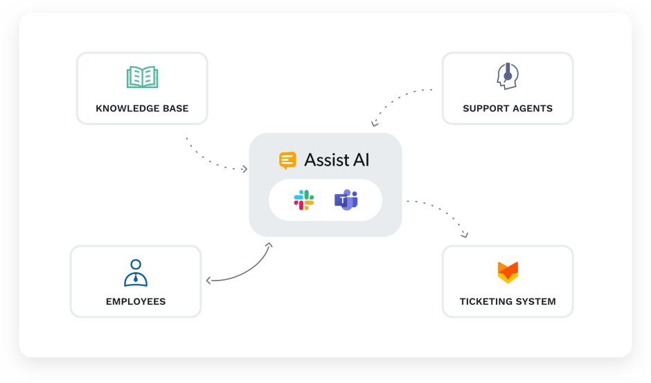 HappyFox Assist AI connects to the ticketing system and intenral knowledge base.