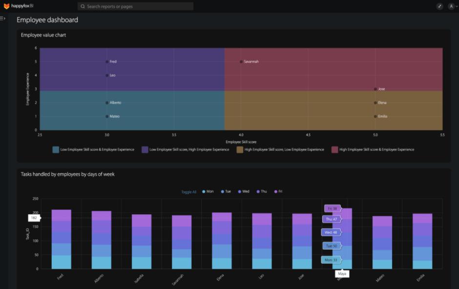 segmentation chart and stacked bar chart