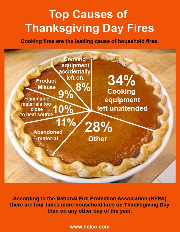 top-cause-of-thansgiving-fires