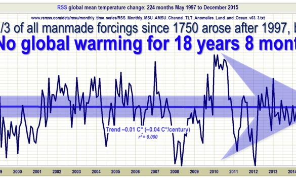 No Global Warming 18 years 8 months