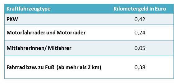 Kilometergeld Österreich