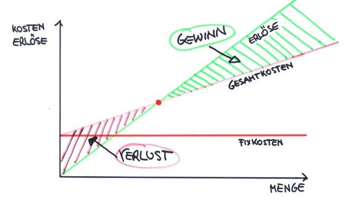 Multipliziert man anschließend den Endwert mit dem errechneten Abzinsungsfaktor, ergeben sich für den ~ Man spricht hier manchmal auch vom abgezinsten ~. Der Ablösewert kann für den Leasingnehmer zu jedem Zeitpunkt während der Laufzeit berechnet werden.