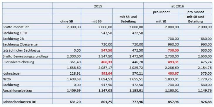 So wird der Sachbezug nach der Steuerreform 2015/16 berechnet