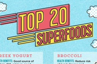 The Top Superfoods You've Actually Heard Of