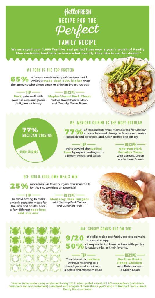 dinner ideas for family-HelloFresh-infographic