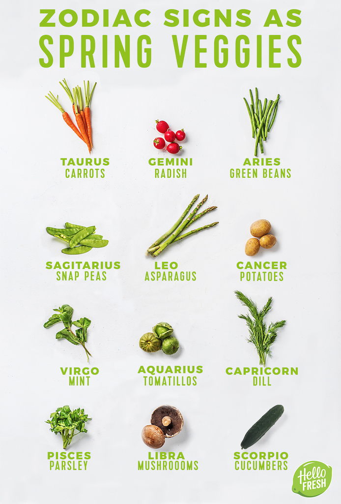 the zodiac signs as spring veggies herbs the fresh times
