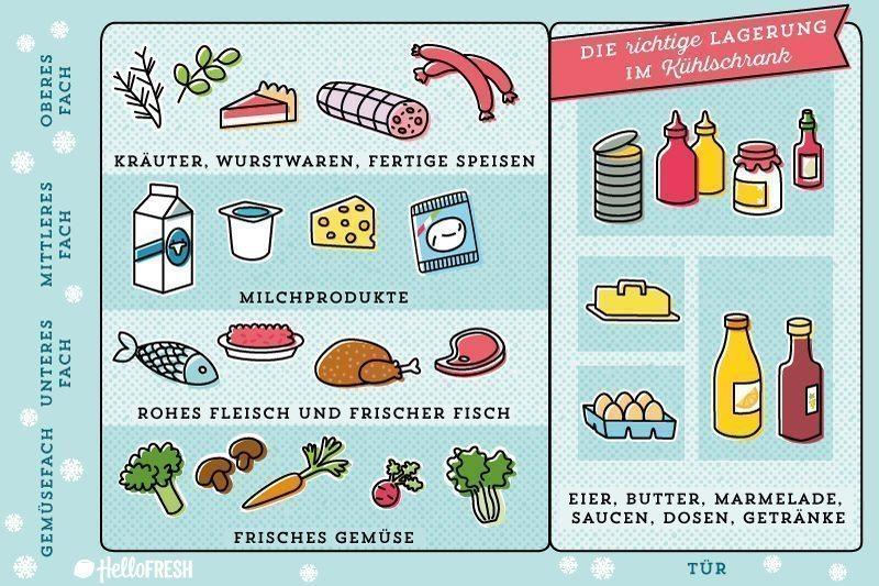 Sehr Unser Guide zum Kühlschrank richtig einräumen | HelloFresh Blog AX95