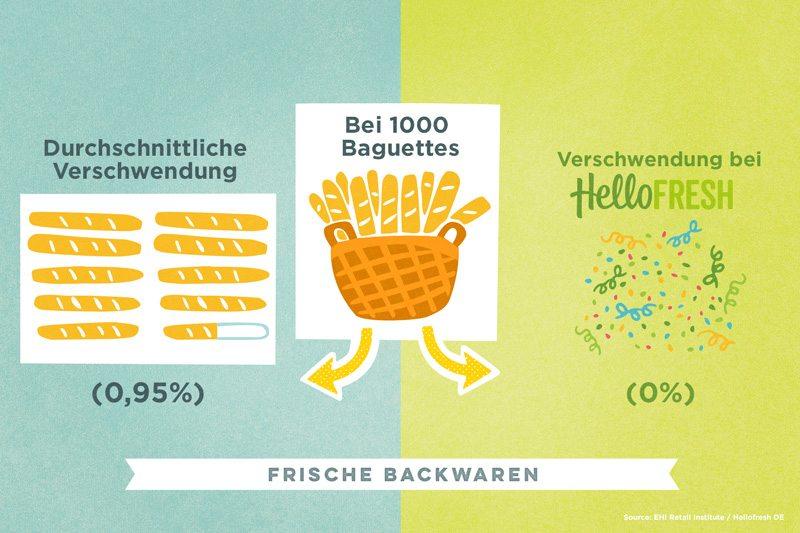 Schluss mit Lebensmittelverschwendung: Frische Backwaren