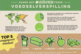 Een kijkje achter de schermen- duurzaamheid bij HelloFresh