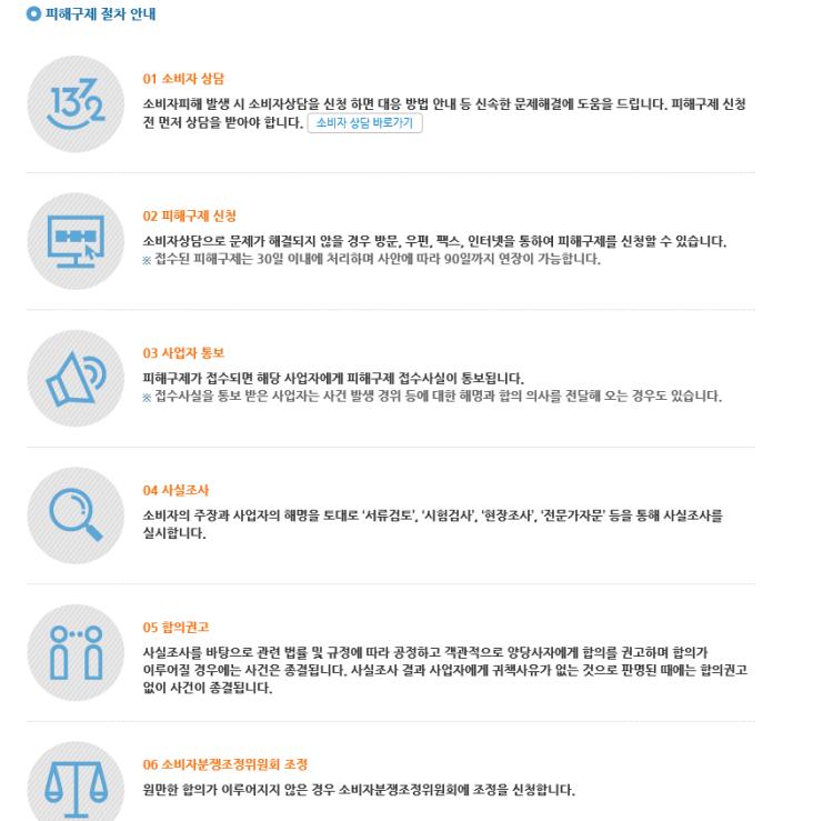 [사진=한국소비자원 피해구제 절차 안내, 한국소비자원]