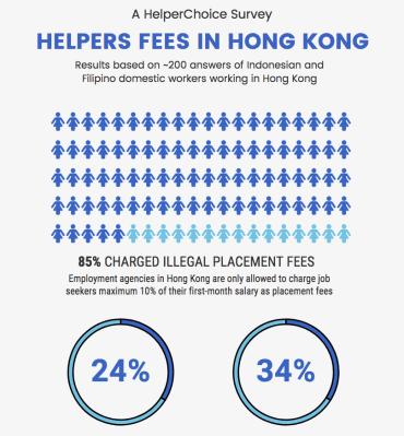 helperchoice, survey result, fees in hong kong