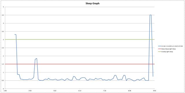 SleepGraph21Oct-21Oct