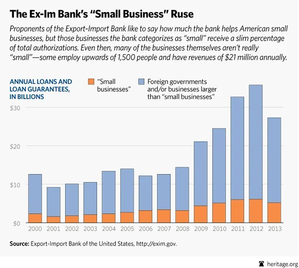 """Export-Import Bank and Small Business: Chart on how """"small"""" is """"small"""""""