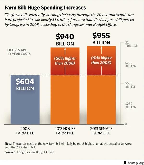 BL-farm-bill-CBO-costs